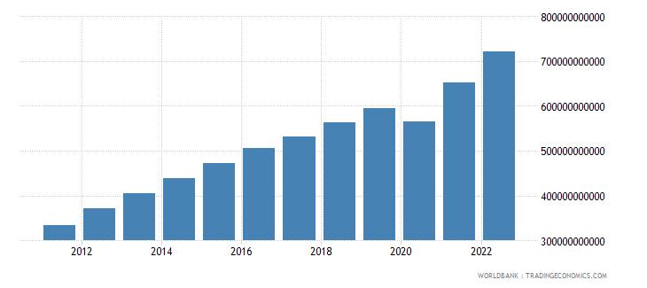 peru final consumption expenditure current lcu wb data