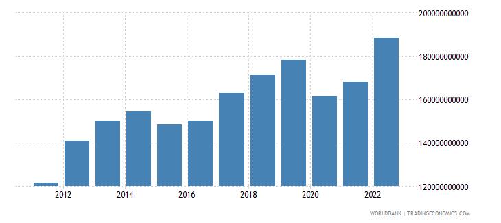 peru final consumption expenditure us dollar wb data