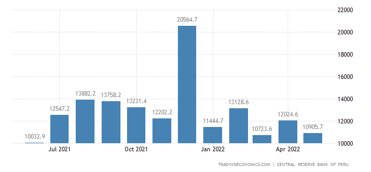 Peru Fiscal Expenditure