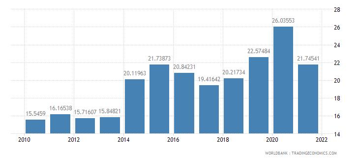 peru food exports percent of merchandise exports wb data