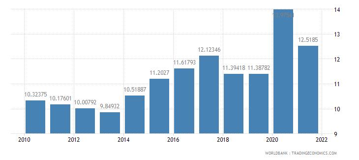 peru food imports percent of merchandise imports wb data