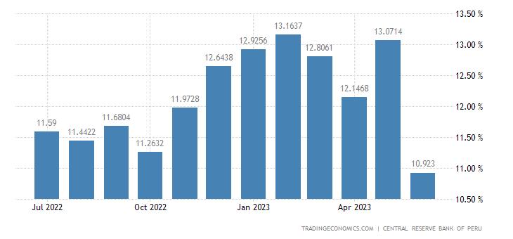 Peru Food Inflation