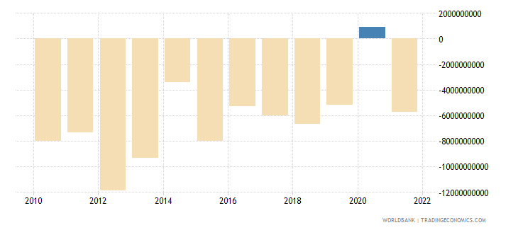 peru foreign direct investment net bop us dollar wb data
