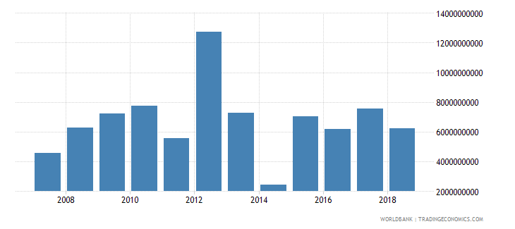 peru foreign direct investment net inflows in reporting economy drs us dollar wb data