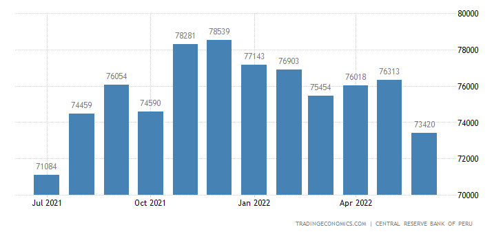 Peru Foreign Exchange Reserves