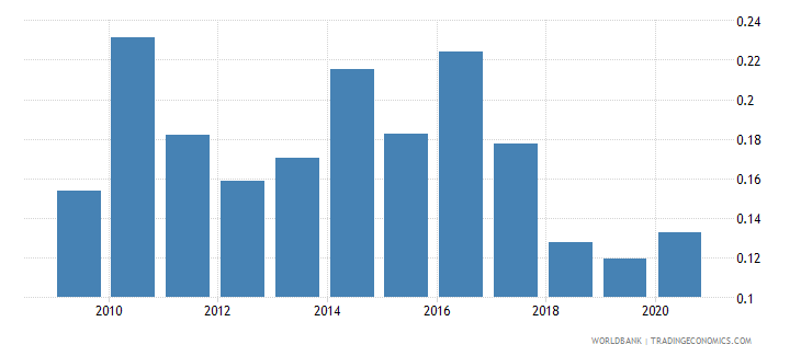 peru forest rents percent of gdp wb data