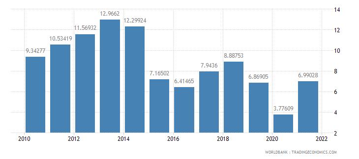 peru fuel exports percent of merchandise exports wb data