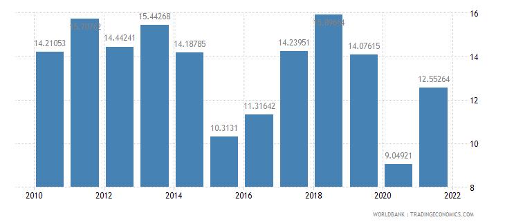 peru fuel imports percent of merchandise imports wb data
