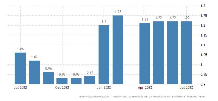Peru Gasoline Prices