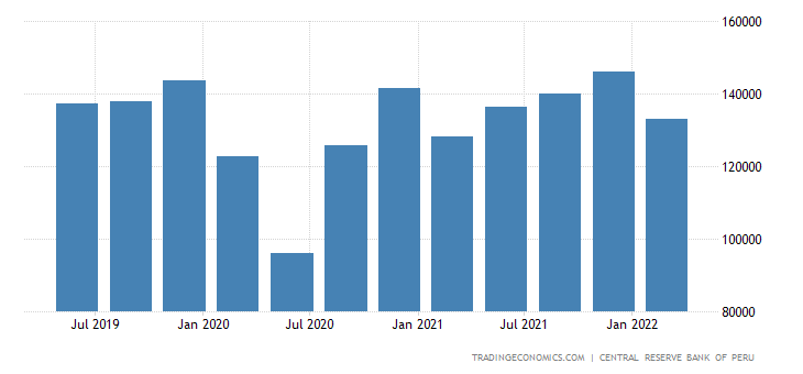 Peru GDP Constant Prices