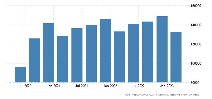 Peru GDP Constant Prices