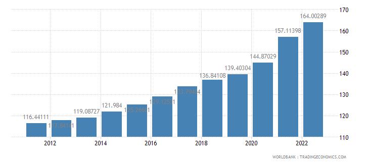 peru gdp deflator base year varies by country wb data