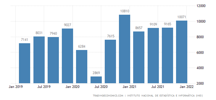 Peru GDP From Construction