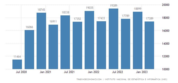 Peru GDP From Manufacturing