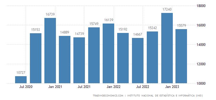 Peru GDP From Mining