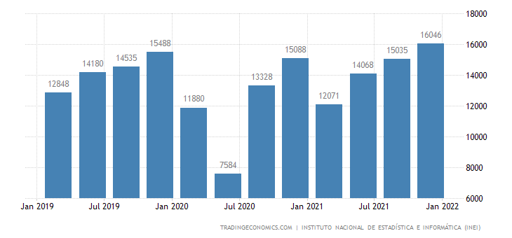 Peru Gdp From Trade, Maintenance and Vehicle repair Automotive and Motorcycles