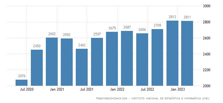 Peru GDP From Utilities