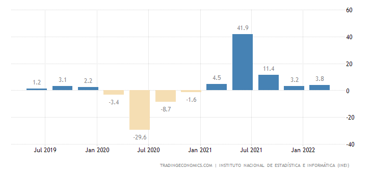 Peru GDP Annual Growth Rate