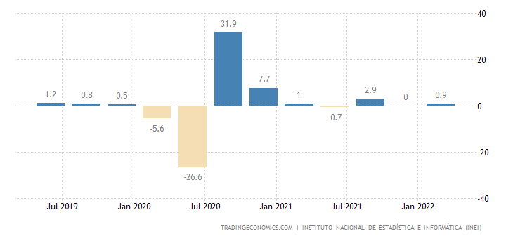 Peru GDP Growth Rate