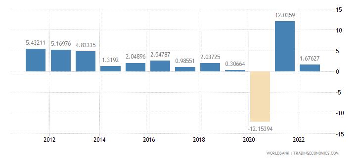 peru gdp per capita growth annual percent wb data