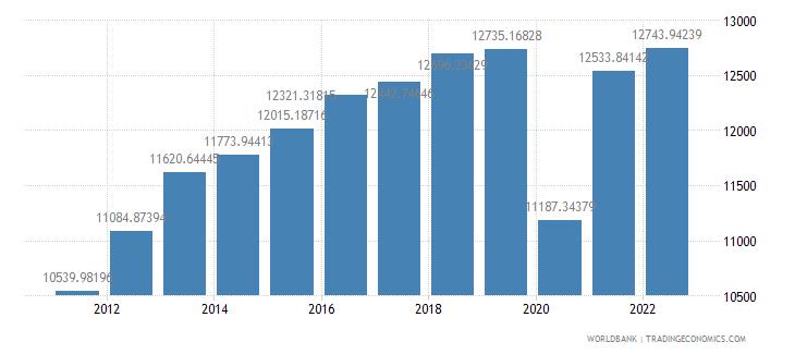peru gdp per capita ppp constant 2005 international dollar wb data