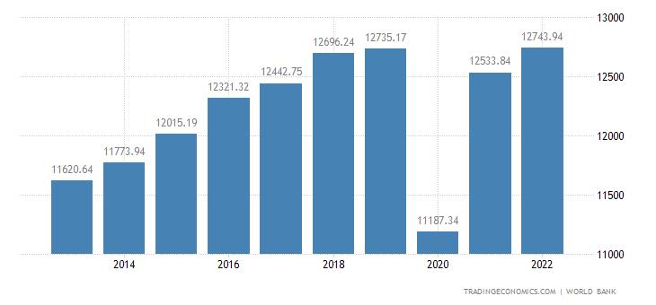 Peru GDP per capita PPP
