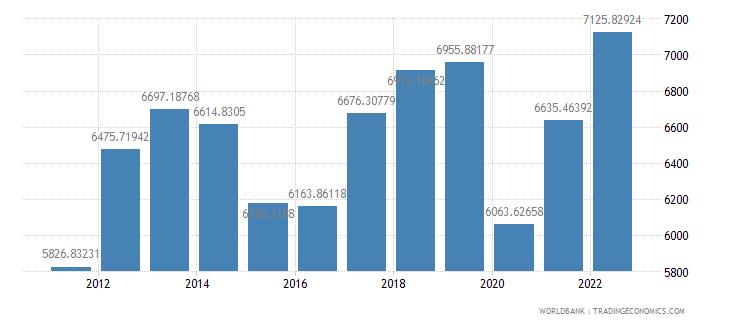 peru gdp per capita us dollar wb data
