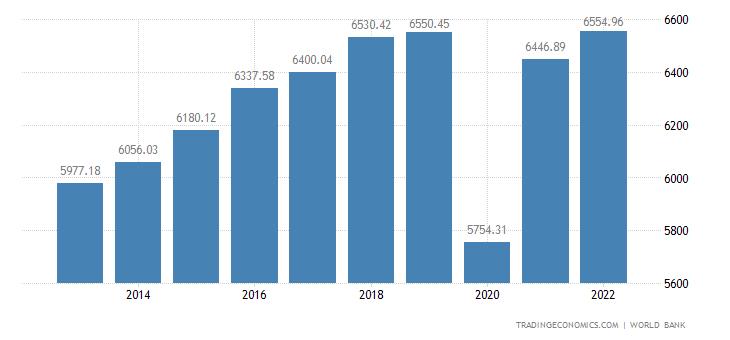 Peru GDP per capita