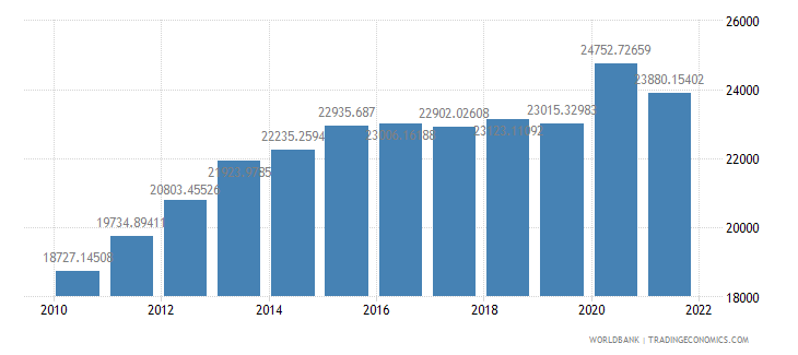 peru gdp per person employed constant 1990 ppp dollar wb data