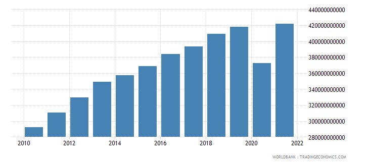 peru gdp ppp constant 2005 international dollar wb data