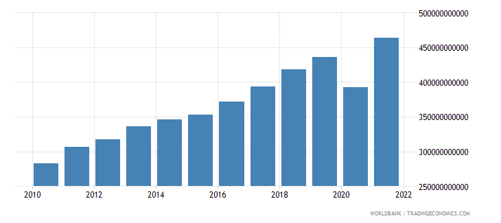 peru gdp ppp us dollar wb data