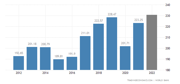 Peru GDP