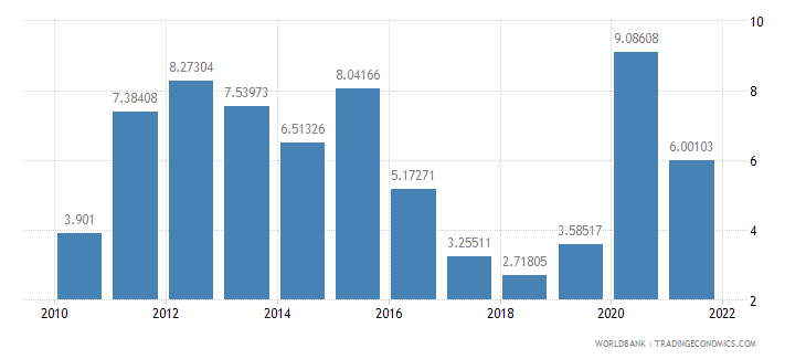 peru general government final consumption expenditure annual percent growth wb data