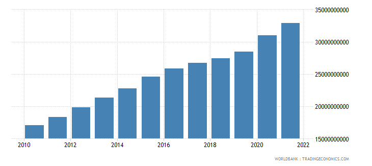 peru general government final consumption expenditure constant 2000 us dollar wb data