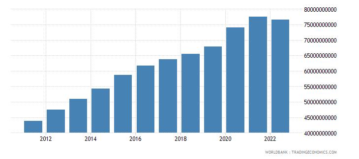 peru general government final consumption expenditure constant lcu wb data