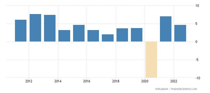 peru gni growth annual percent wb data