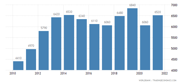 peru gni per capita atlas method us dollar wb data