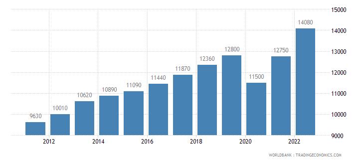 peru gni per capita ppp us dollar wb data