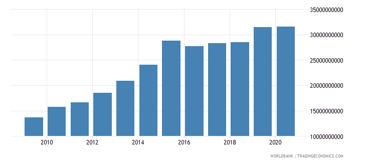 peru goods and services expense current lcu wb data