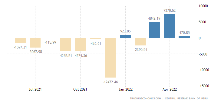 Peru Government Budget Value