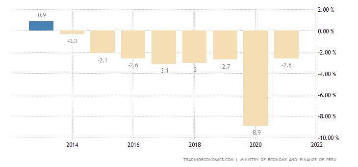 Peru Government Budget