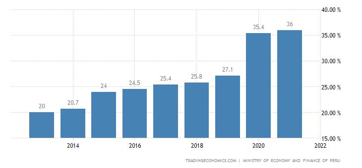 Peru Government Debt to GDP