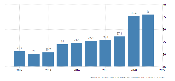 Peru Government Debt to GDP