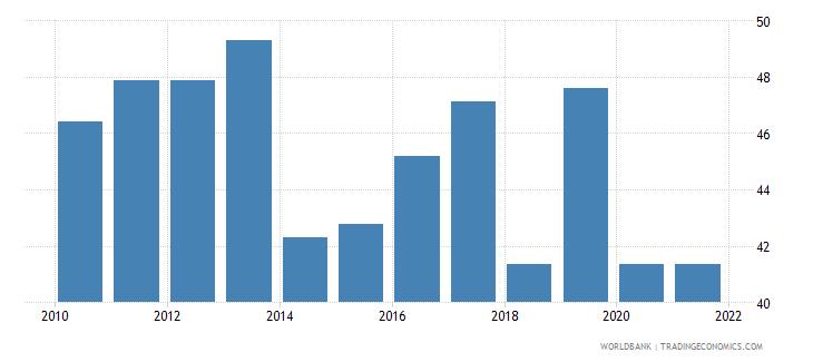 peru government effectiveness percentile rank wb data