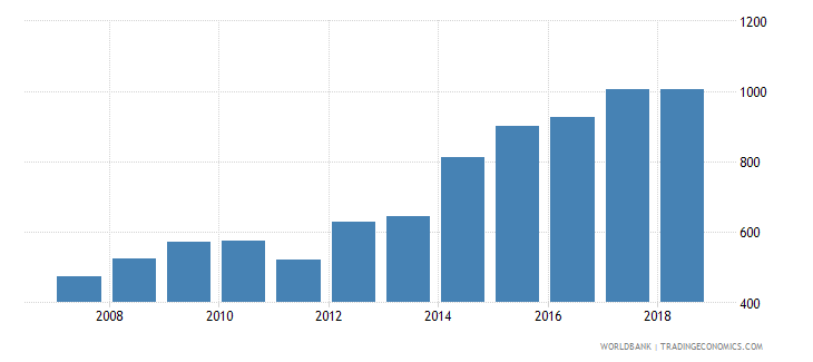 peru government expenditure per secondary student constant us$ wb data