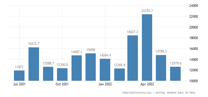 Peru Government Revenues