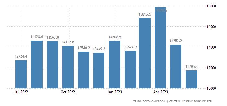 Peru Government Revenues