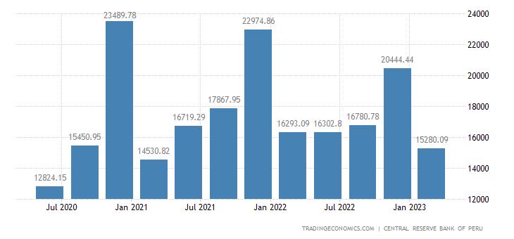 Peru Government Spending