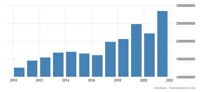 peru grants and other revenue current lcu wb data