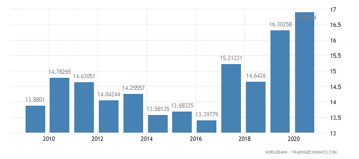 peru grants and other revenue percent of revenue wb data